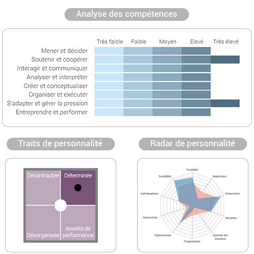résultats évaluations de personnalité