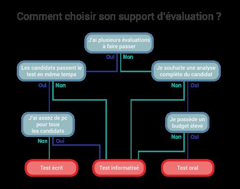 infographie pour aider à choisir le bon support de test de recrutement