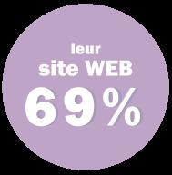 Développer sa marque employeur sur son site web 69%
