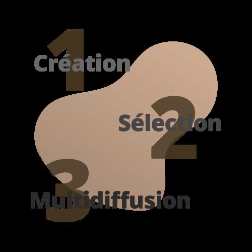 les 3 étapes pour multidiffuser une offre d'emploi sur le logiciel de recrutement softy